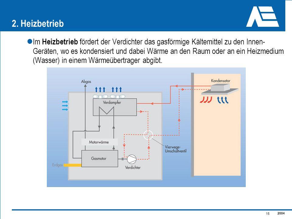 2. Heizbetrieb Im Heizbetrieb fördert der Verdichter das gasförmige Kältemittel zu den Innen-