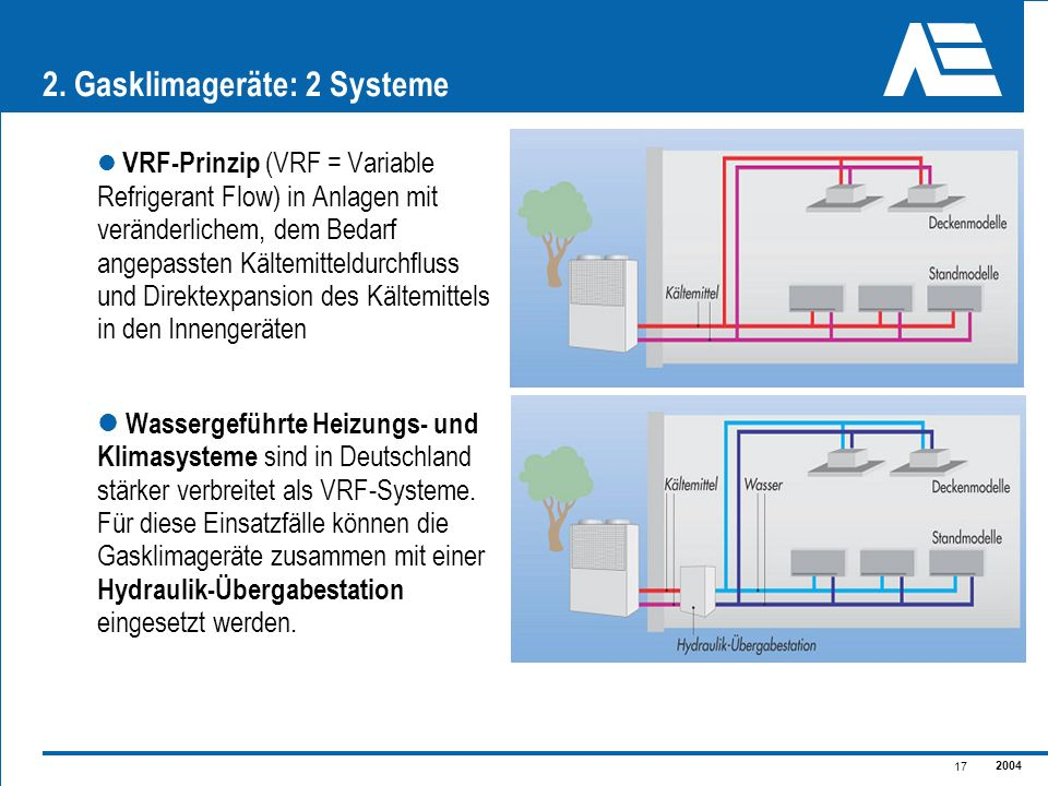 2. Gasklimageräte: 2 Systeme