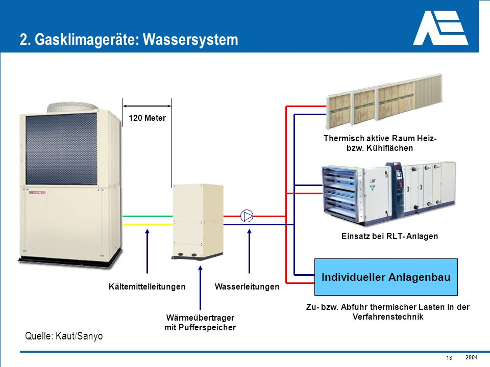 2. Gasklimageräte: Wassersystem