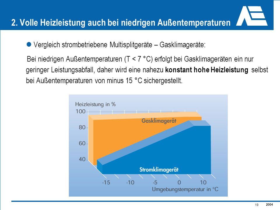 2. Volle Heizleistung auch bei niedrigen Außentemperaturen