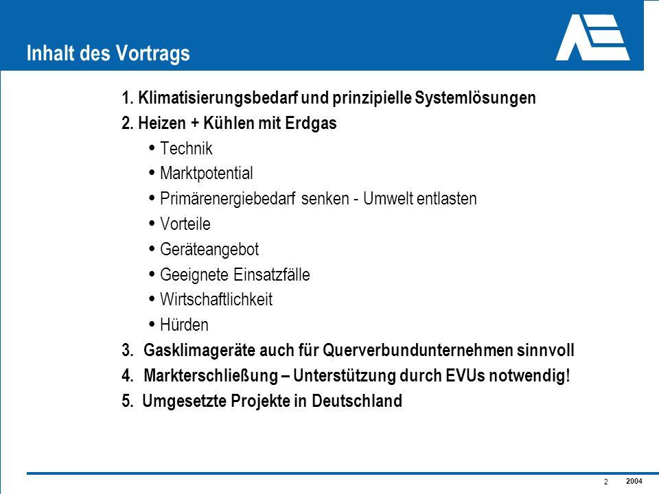 Inhalt des Vortrags 1. Klimatisierungsbedarf und prinzipielle Systemlösungen. 2. Heizen + Kühlen mit Erdgas.
