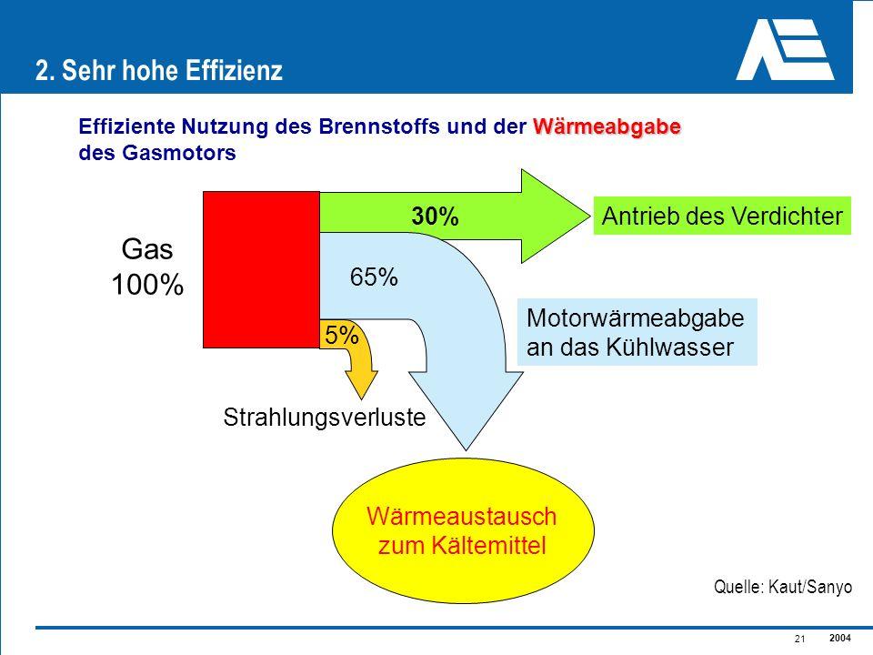 2. Sehr hohe Effizienz Gas 100% 30% Antrieb des Verdichter 65%