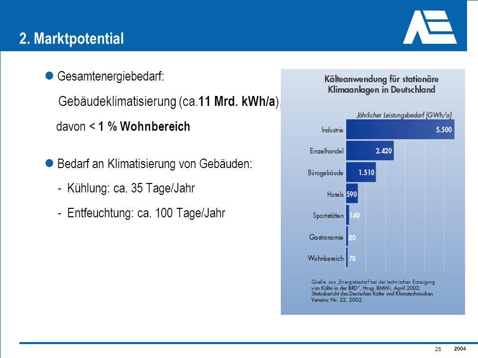 2. Marktpotential Gebäudeklimatisierung (ca.11 Mrd. kWh/a),