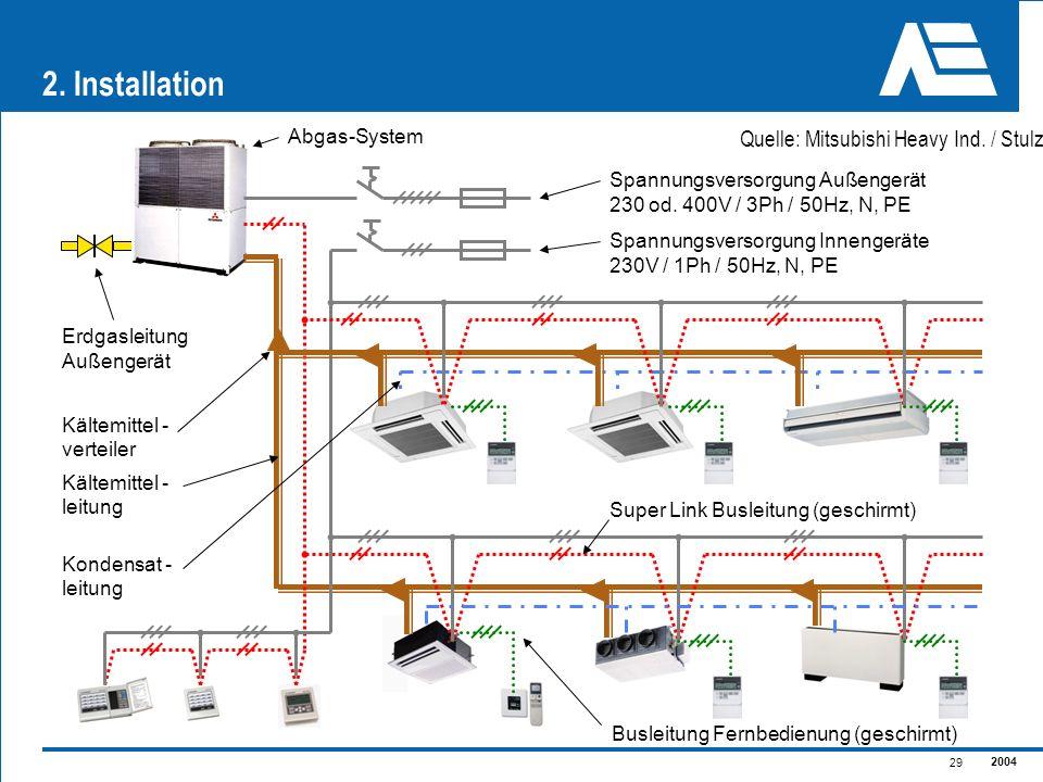 2. Installation Quelle: Mitsubishi Heavy Ind. / Stulz Abgas-System