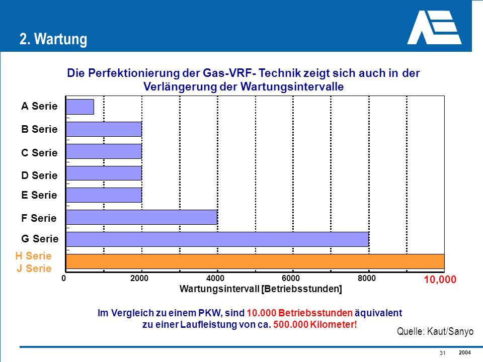 2. WartungDie Perfektionierung der Gas-VRF- Technik zeigt sich auch in der Verlängerung der Wartungsintervalle.