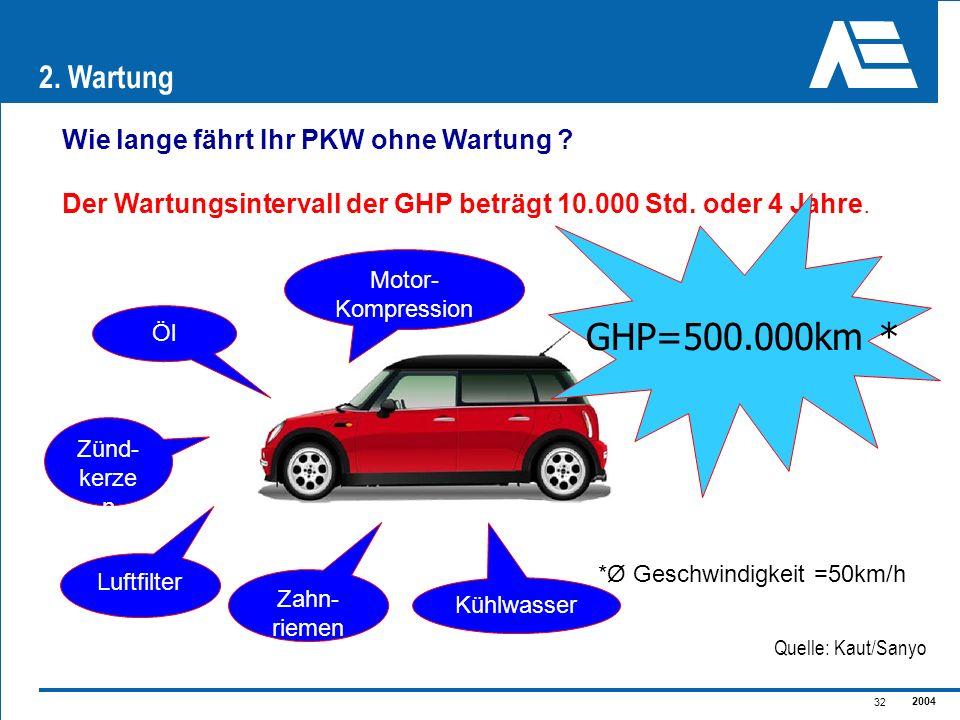 GHP=500.000km * 2. Wartung Wie lange fährt Ihr PKW ohne Wartung