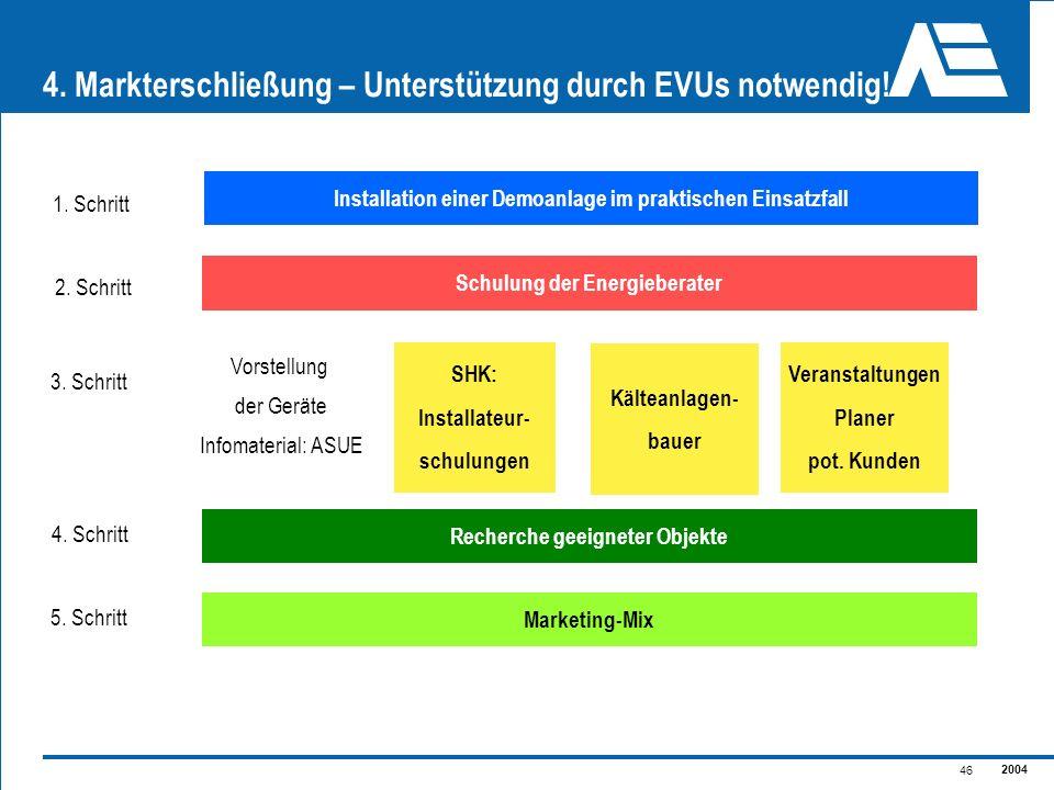 4. Markterschließung – Unterstützung durch EVUs notwendig!