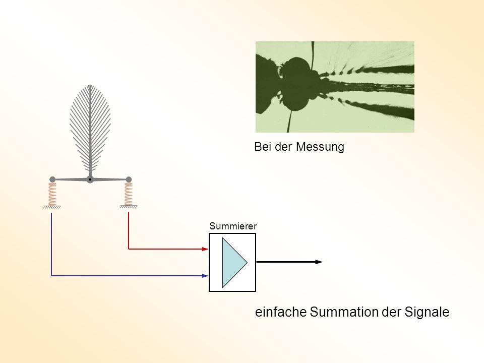 einfache Summation der Signale