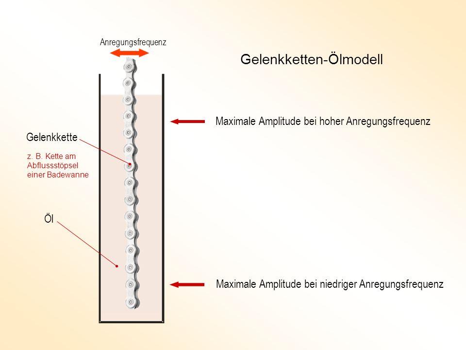 Gelenkketten-Ölmodell
