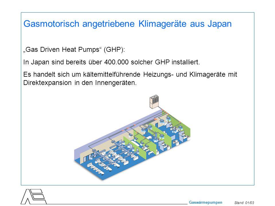 Gasmotorisch angetriebene Klimageräte aus Japan