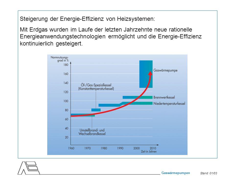 Steigerung der Energie-Effizienz von Heizsystemen: