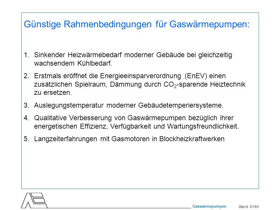 Günstige Rahmenbedingungen für Gaswärmepumpen: