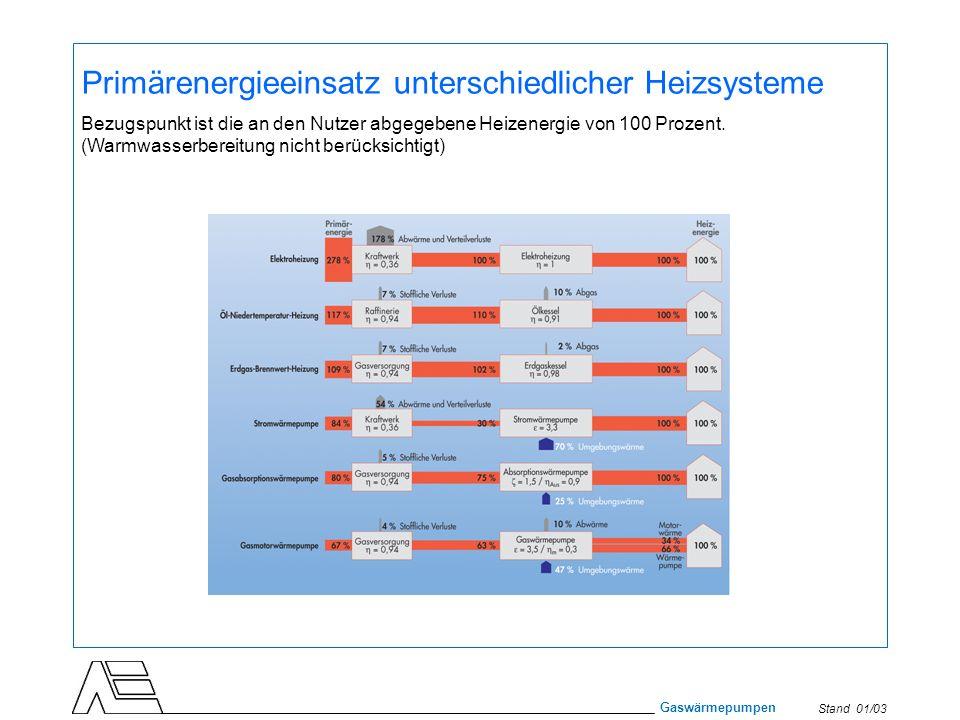 Primärenergieeinsatz unterschiedlicher Heizsysteme