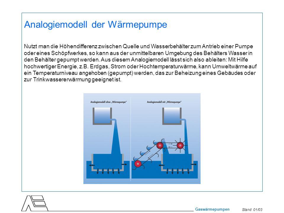 Analogiemodell der Wärmepumpe