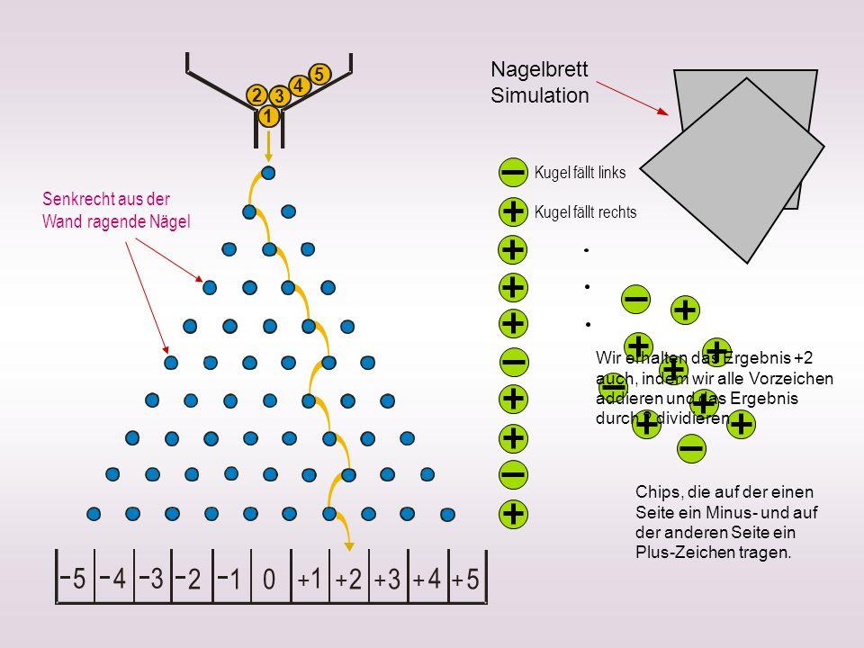 5 4 3 2 1 1 2 3 4 5 + + + + + Nagelbrett Simulation