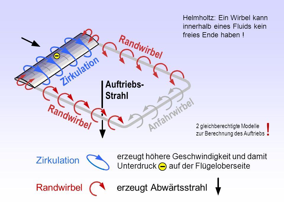 ! Auftriebs- Strahl Zirkulation erzeugt Abwärtsstrahl Randwirbel