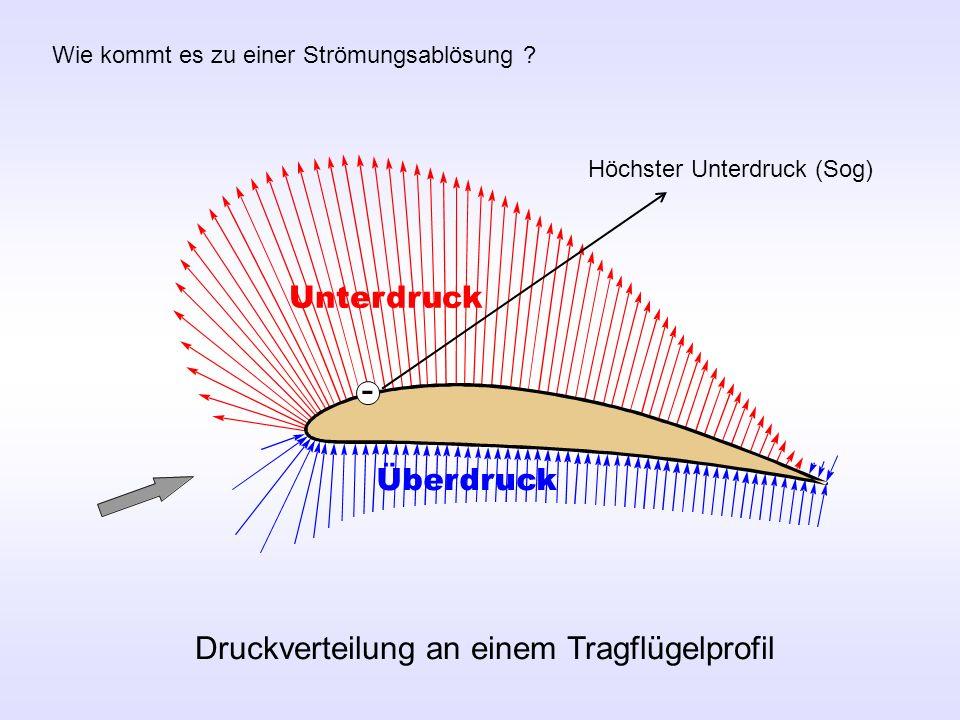 - Druckverteilung an einem Tragflügelprofil Unterdruck Überdruck