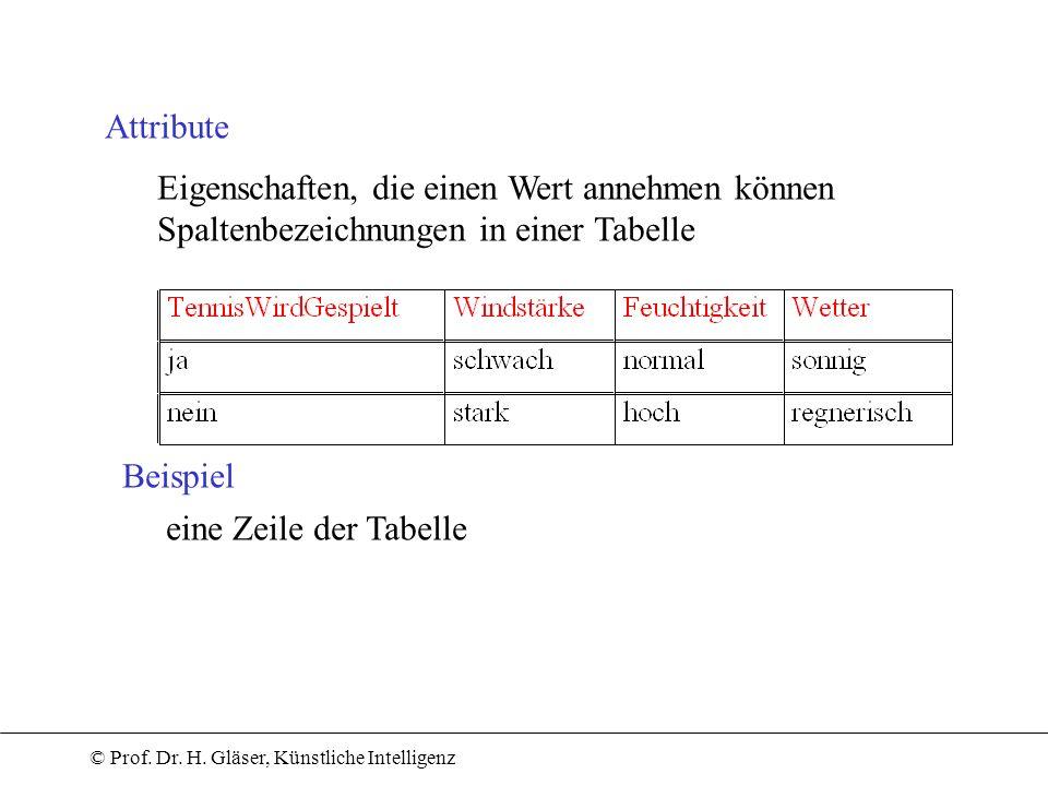 Attribute Eigenschaften, die einen Wert annehmen können. Spaltenbezeichnungen in einer Tabelle. Beispiel.
