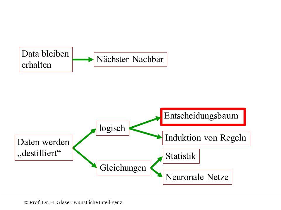 Data bleiben erhalten. Nächster Nachbar. Entscheidungsbaum. logisch. Induktion von Regeln. Daten werden.