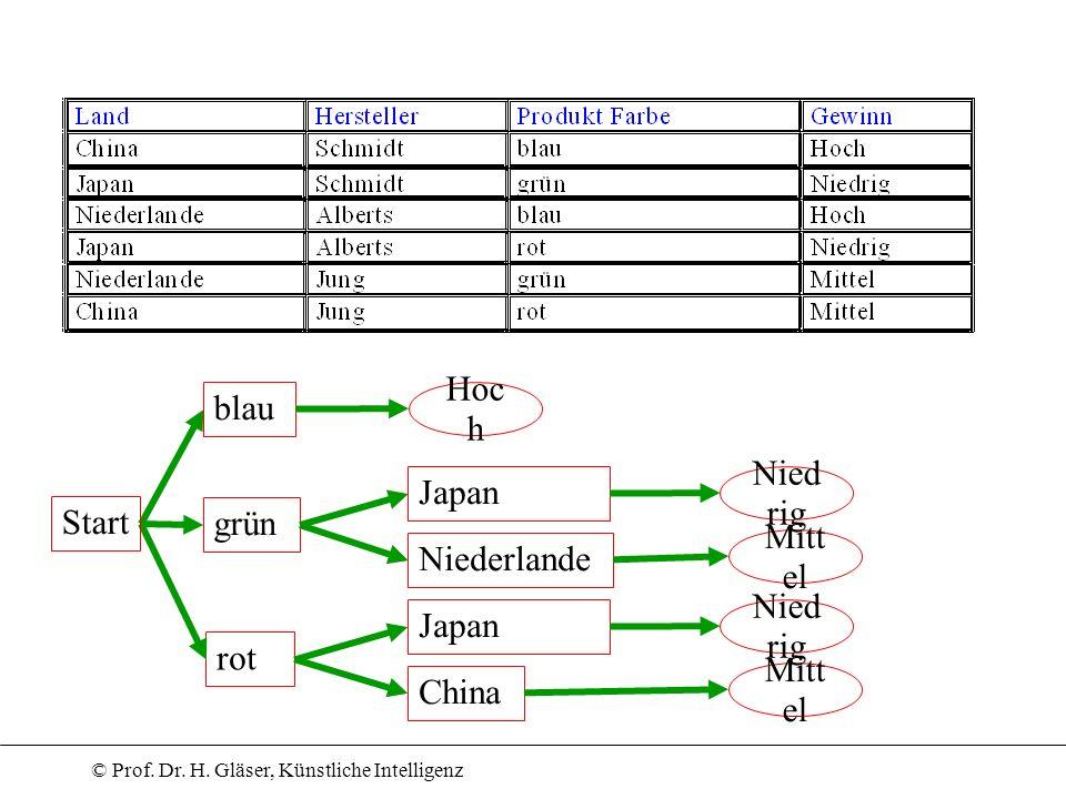 blau Hoch Japan Niedrig Start grün Niederlande Mittel Japan Niedrig rot China Mittel