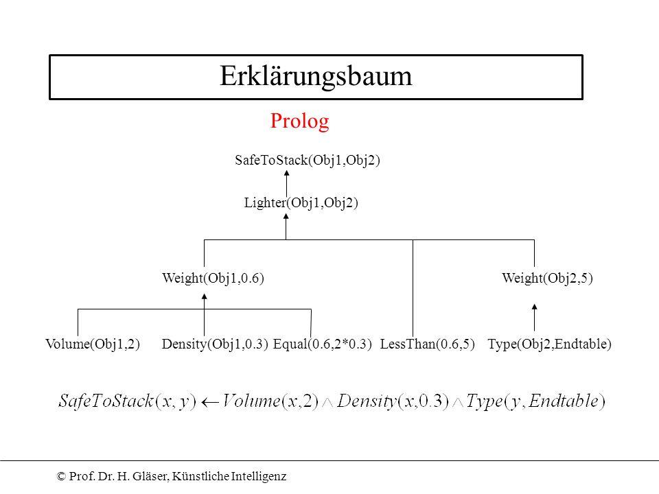Erklärungsbaum Prolog SafeToStack(Obj1,Obj2) Lighter(Obj1,Obj2)