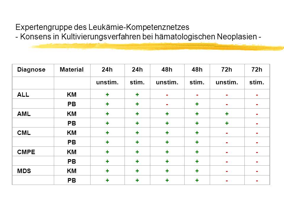 Expertengruppe des Leukämie-Kompetenznetzes - Konsens in Kultivierungsverfahren bei hämatologischen Neoplasien -