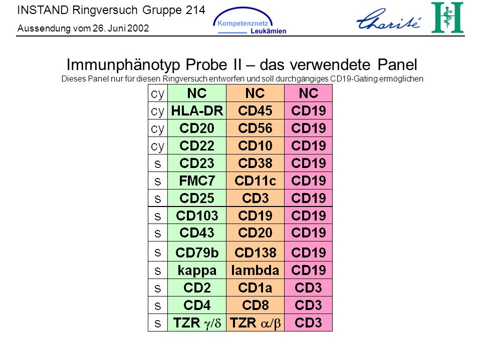 Immunphänotyp Probe II – das verwendete Panel
