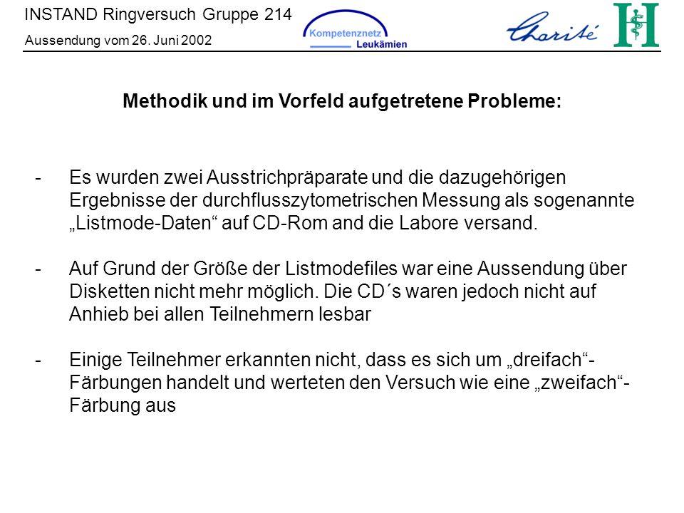 Methodik und im Vorfeld aufgetretene Probleme: