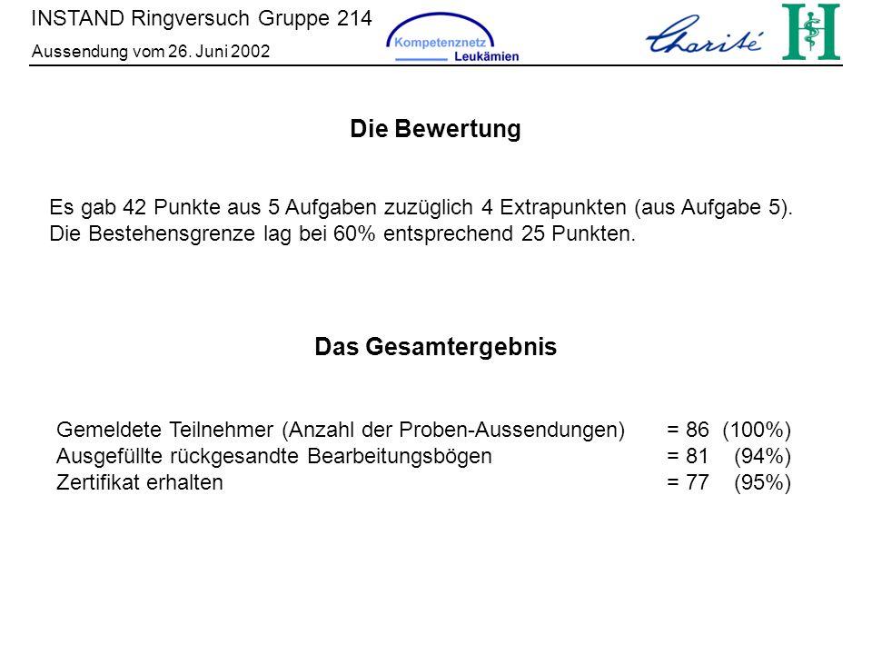 Die Bewertung Das Gesamtergebnis INSTAND Ringversuch Gruppe 214