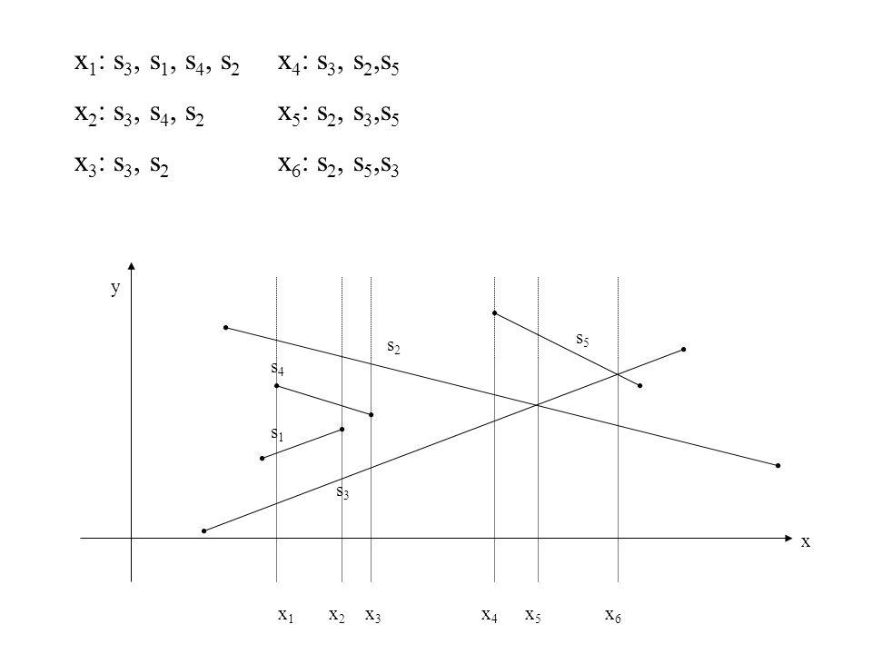 x1: s3, s1, s4, s2 x4: s3, s2,s5 x2: s3, s4, s2 x5: s2, s3,s5