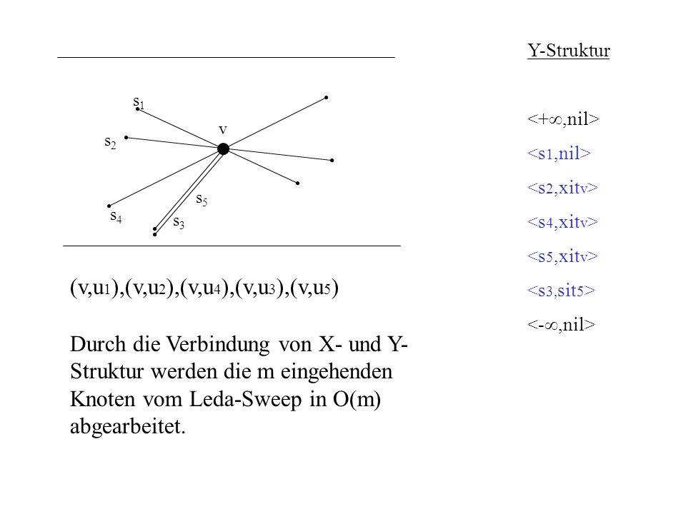 (v,u1),(v,u2),(v,u4),(v,u3),(v,u5)