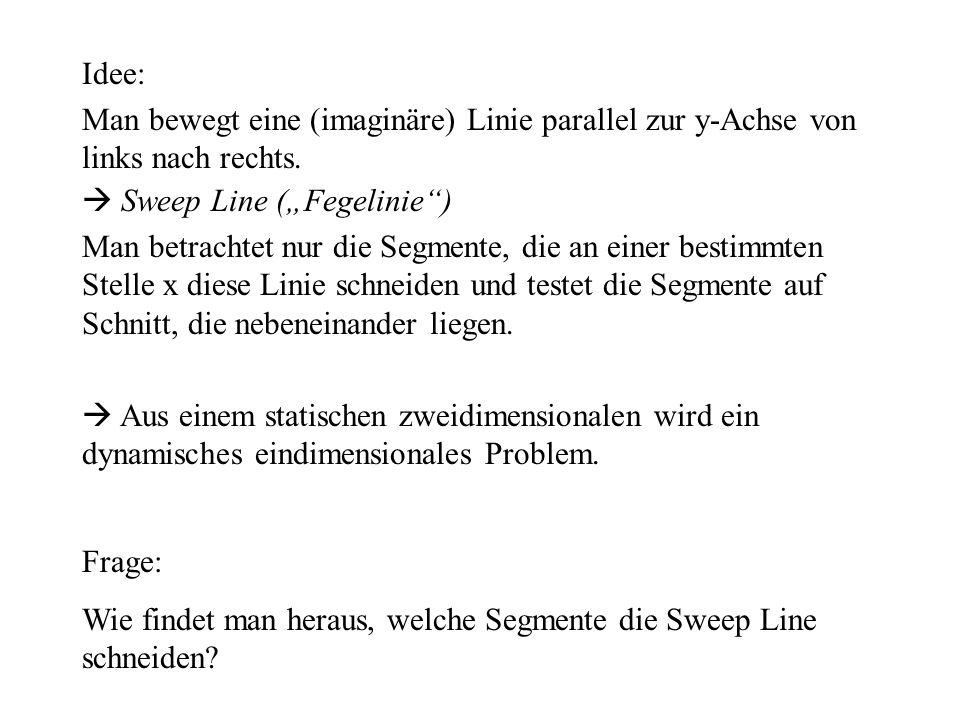 """Idee: Man bewegt eine (imaginäre) Linie parallel zur y-Achse von links nach rechts.  Sweep Line (""""Fegelinie )"""