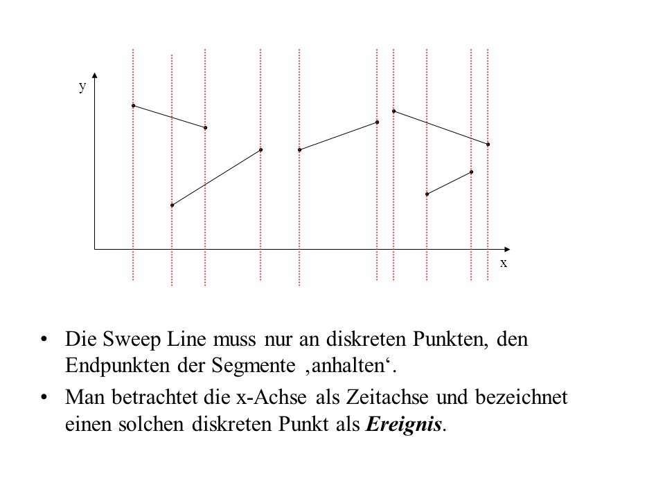 y x. Die Sweep Line muss nur an diskreten Punkten, den Endpunkten der Segmente 'anhalten'.