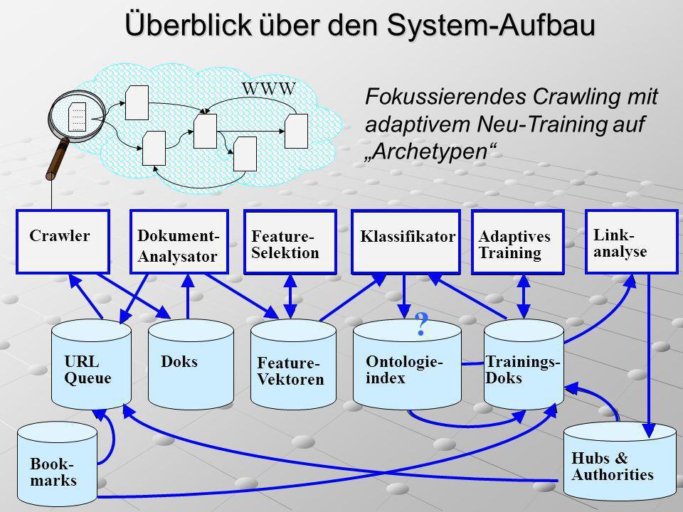 Überblick über den System-Aufbau