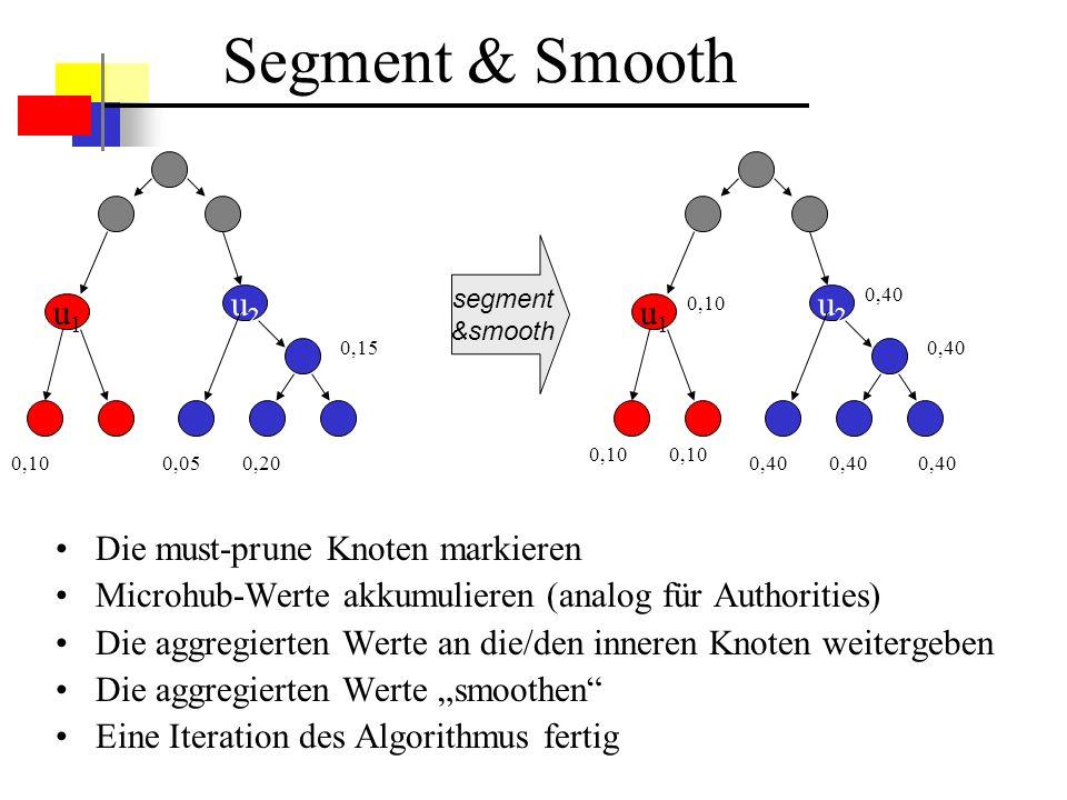 Segment & Smooth u1 u2 u1 u2 Die must-prune Knoten markieren