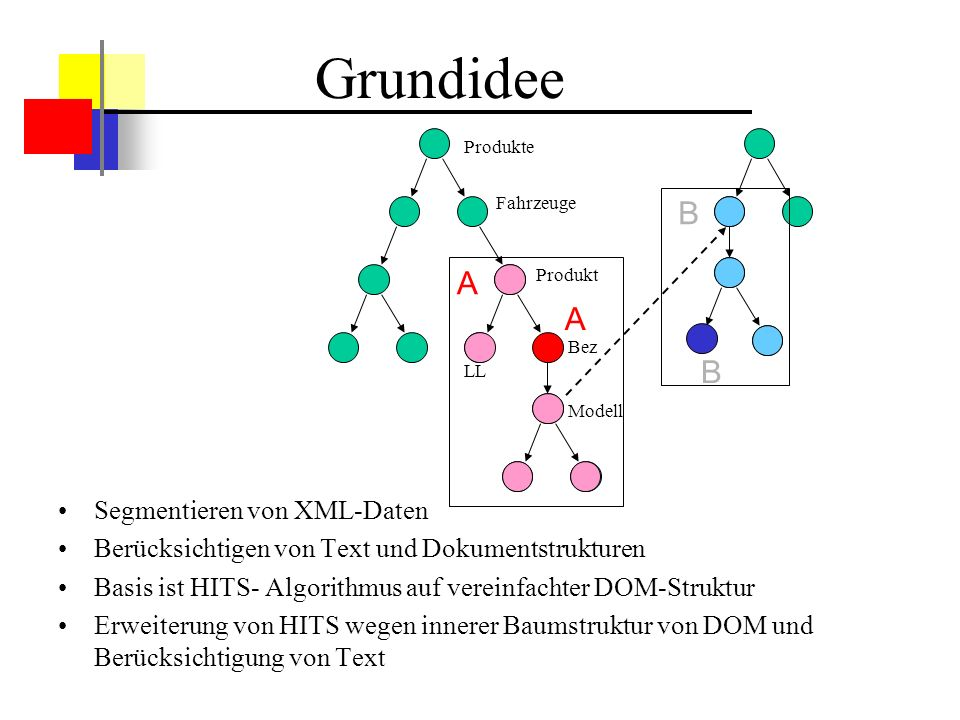 Grundidee A B Segmentieren von XML-Daten