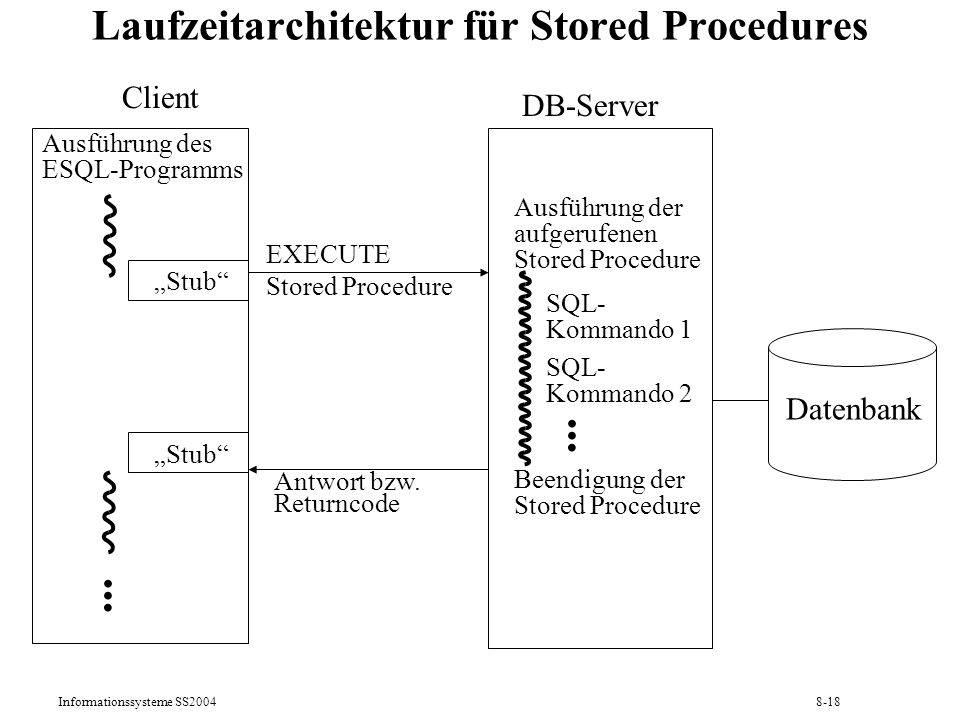 Laufzeitarchitektur für Stored Procedures