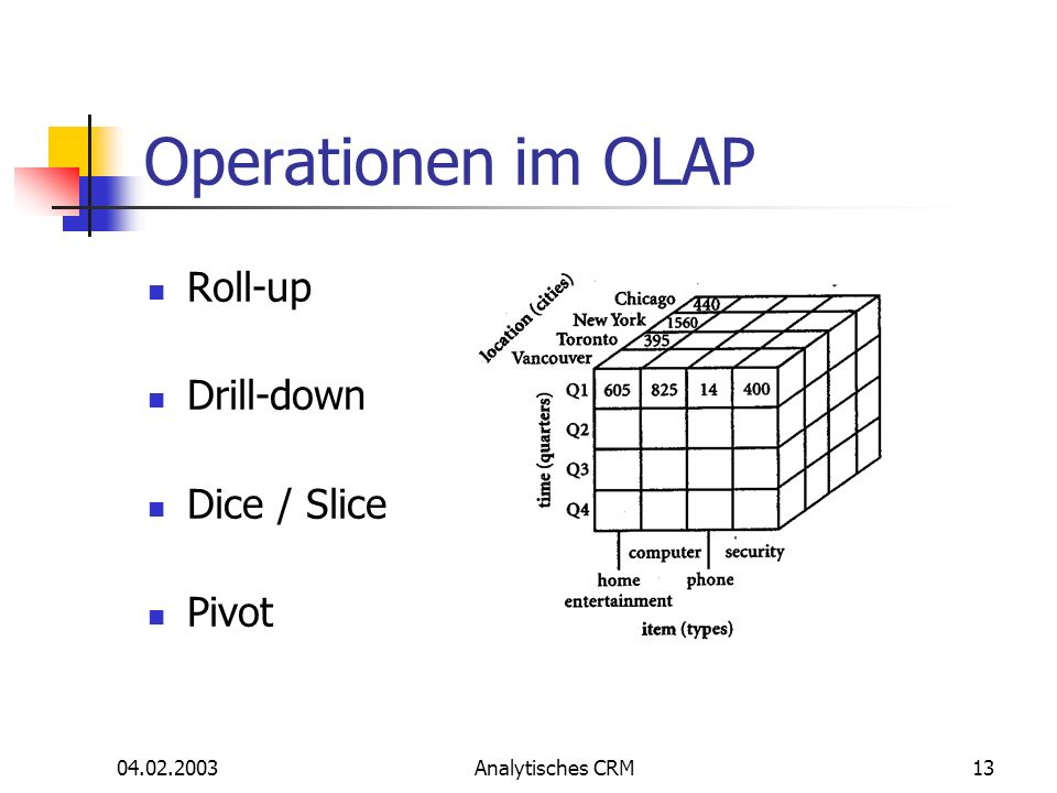 Operationen im OLAP Roll-up Drill-down Dice / Slice Pivot