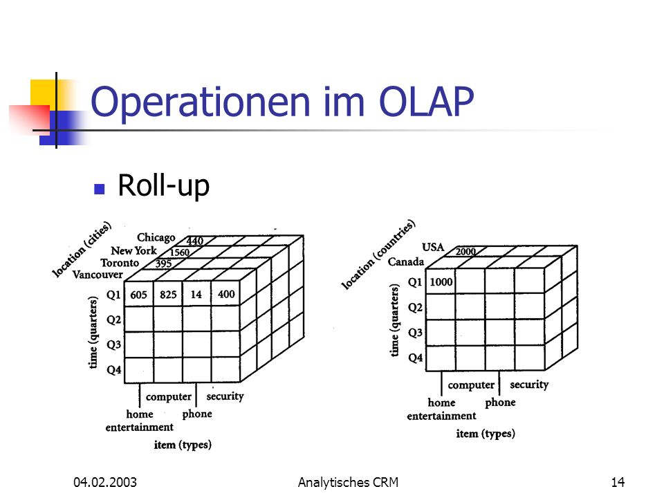 Operationen im OLAP Roll-up 04.02.2003 Analytisches CRM