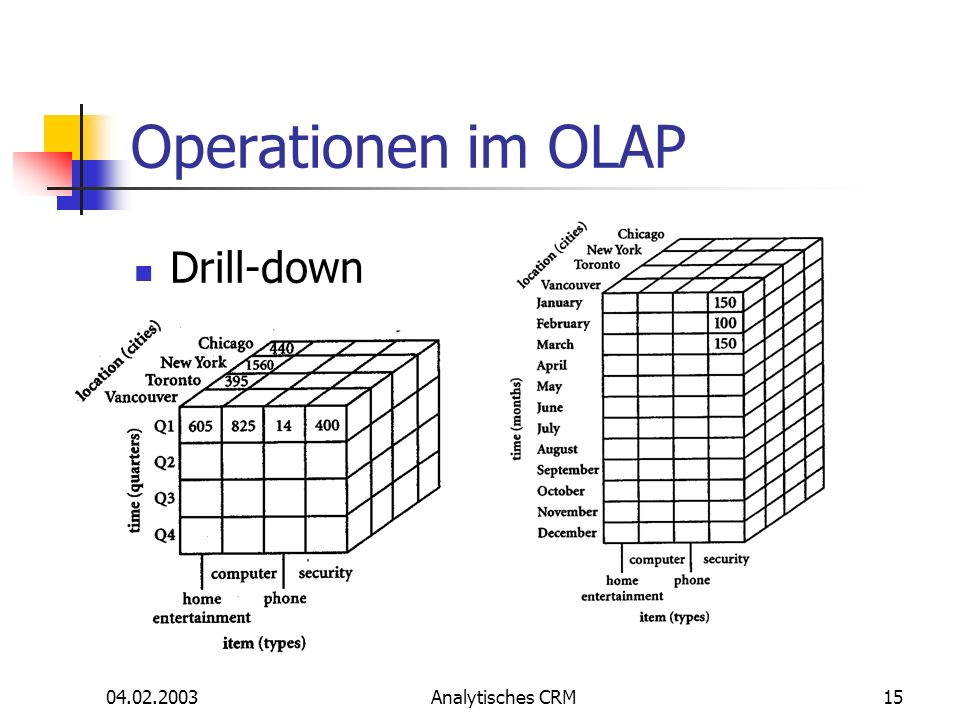 Operationen im OLAP Drill-down 04.02.2003 Analytisches CRM