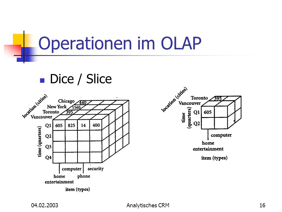 Operationen im OLAP Dice / Slice 04.02.2003 Analytisches CRM