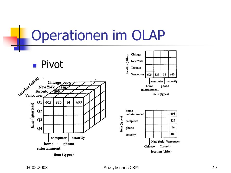 Operationen im OLAP Pivot Analytisches CRM