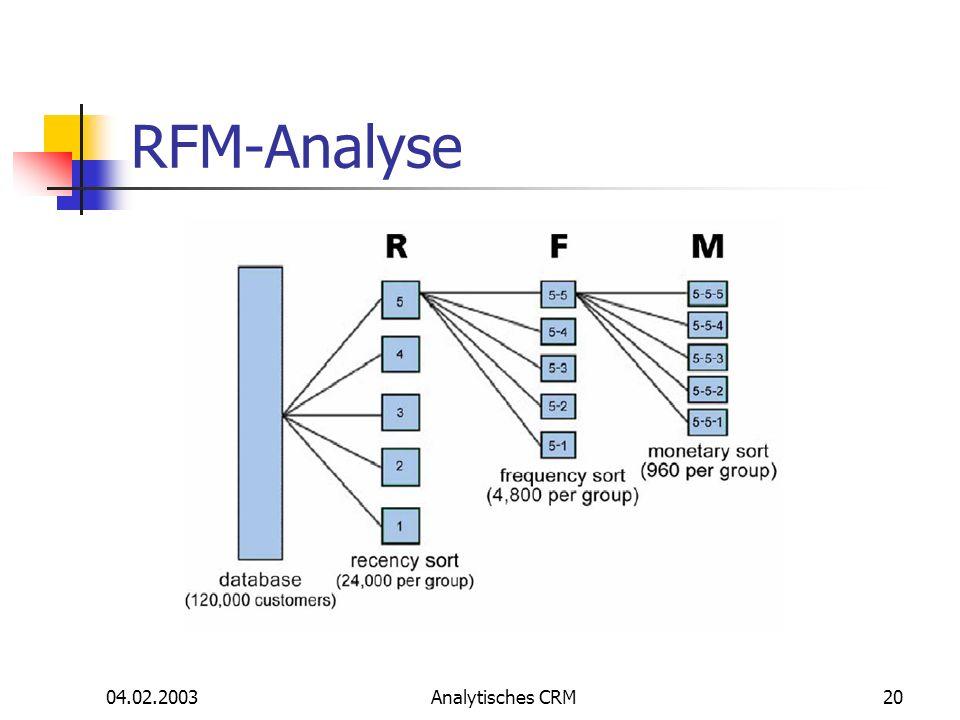 RFM-Analyse 04.02.2003 Analytisches CRM