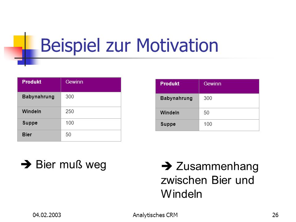 Beispiel zur Motivation