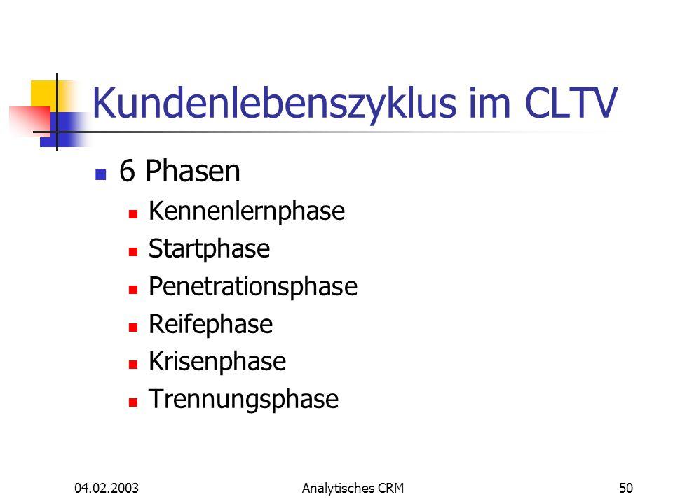Kundenlebenszyklus im CLTV