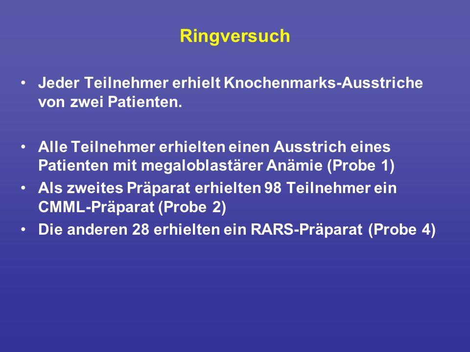 Ringversuch Jeder Teilnehmer erhielt Knochenmarks-Ausstriche von zwei Patienten.