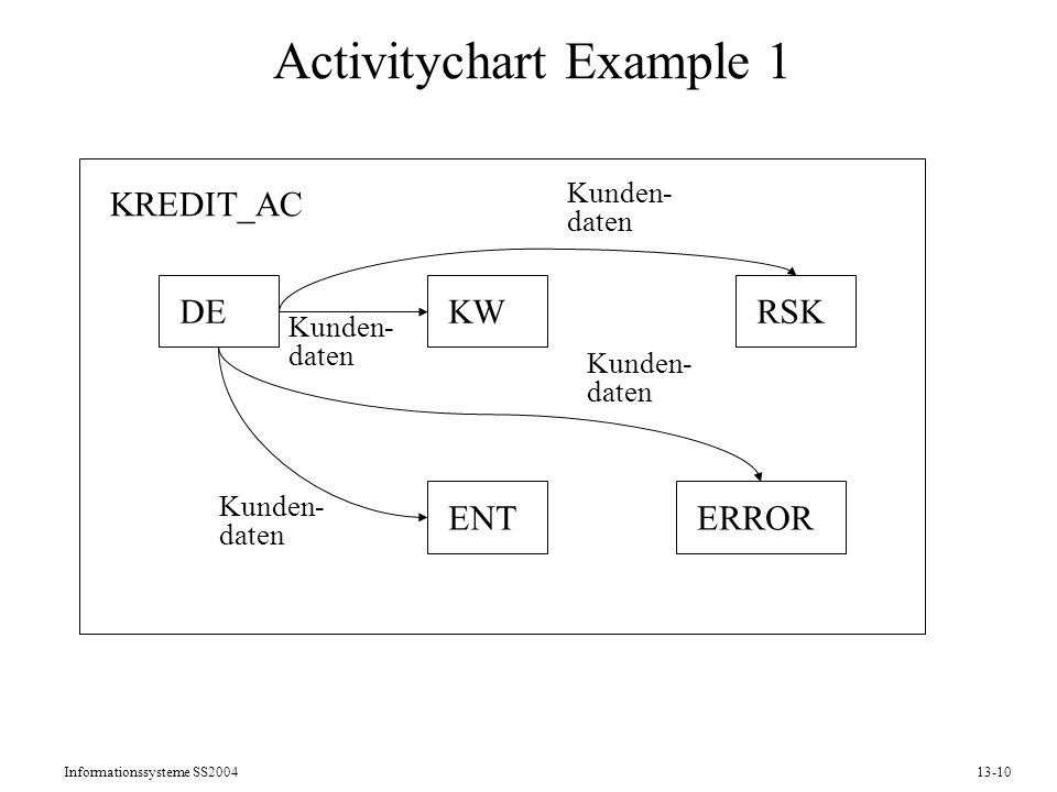 Activitychart Example 1