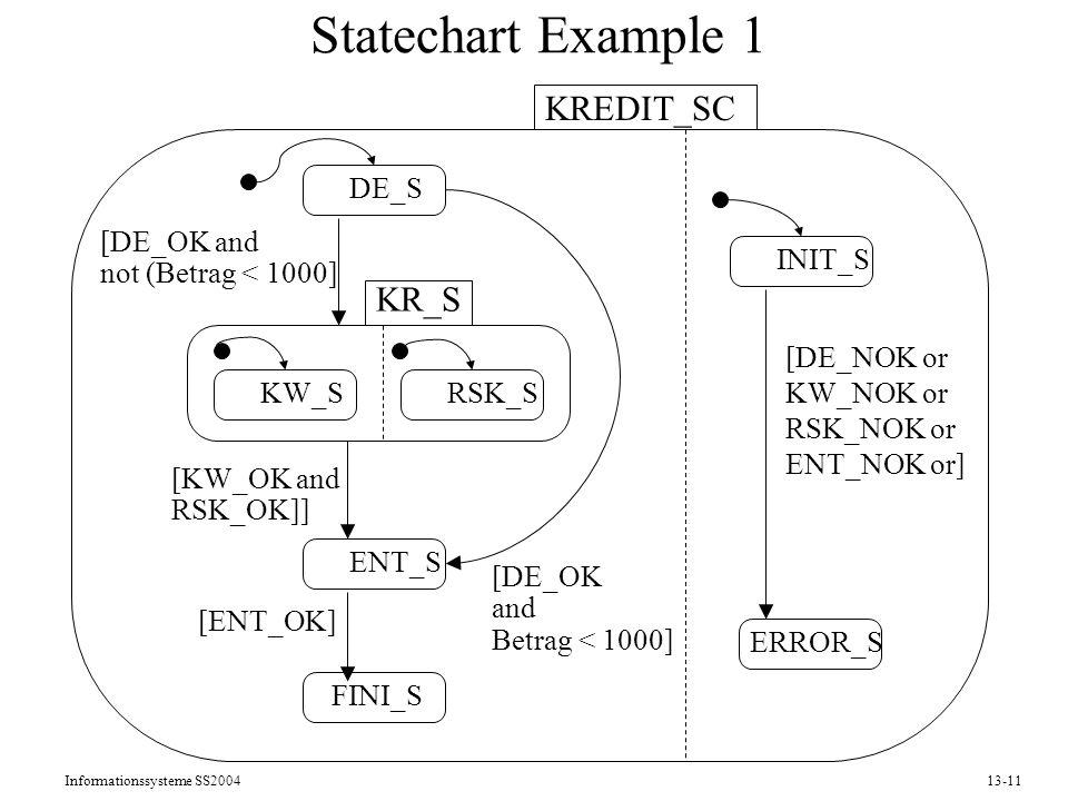 Statechart Example 1 KREDIT_SC KR_S DE_S RSK_S KW_S ENT_S FINI_S