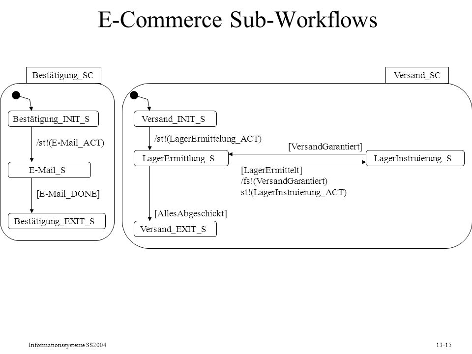 E-Commerce Sub-Workflows