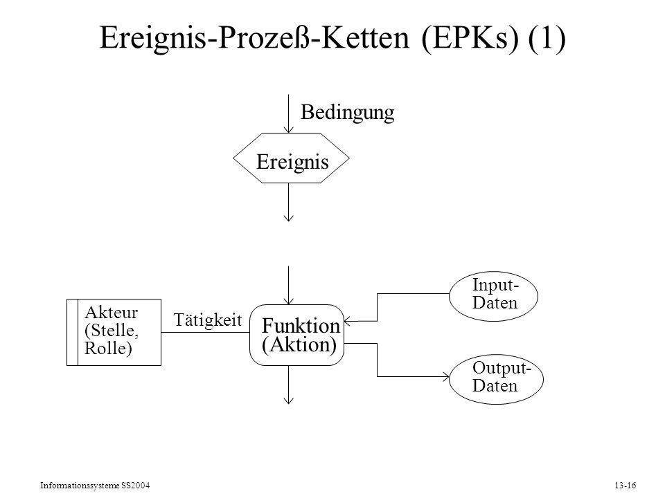 Ereignis-Prozeß-Ketten (EPKs) (1)